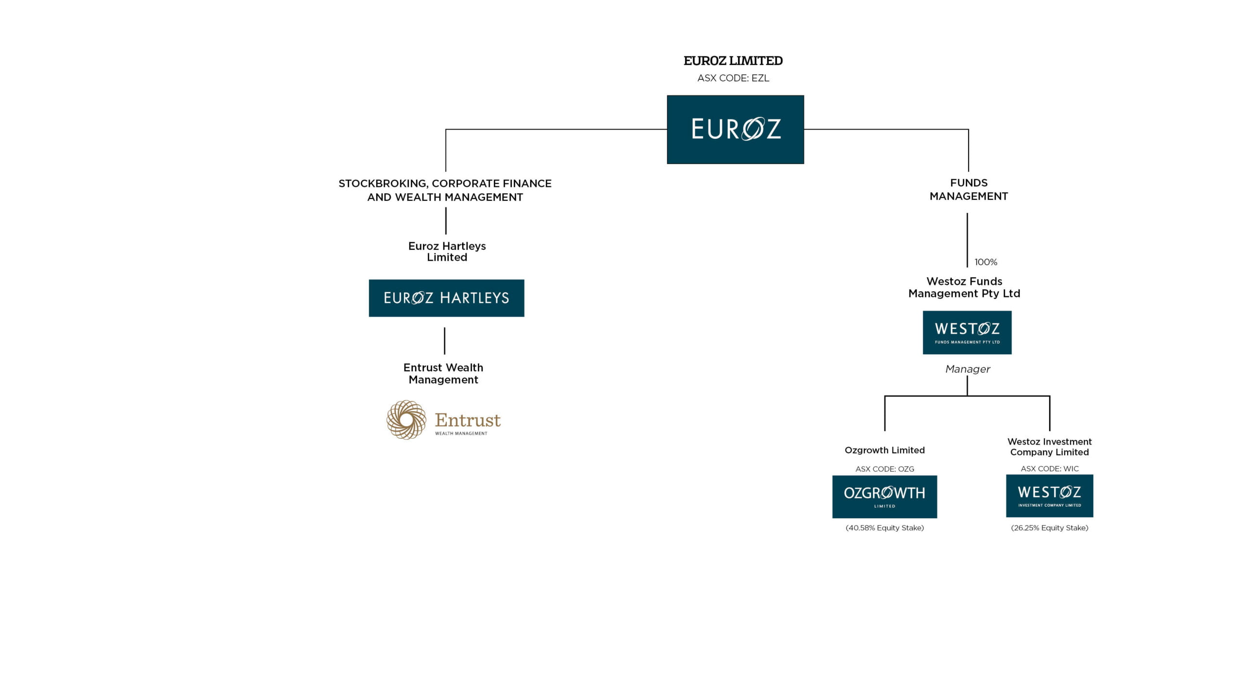 Group Structure - EH Euroz Structure Chart Sep21 scaled